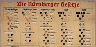 Schema dat gebruikt werd om de indeling in Duitsers en Joden uit te leggen.